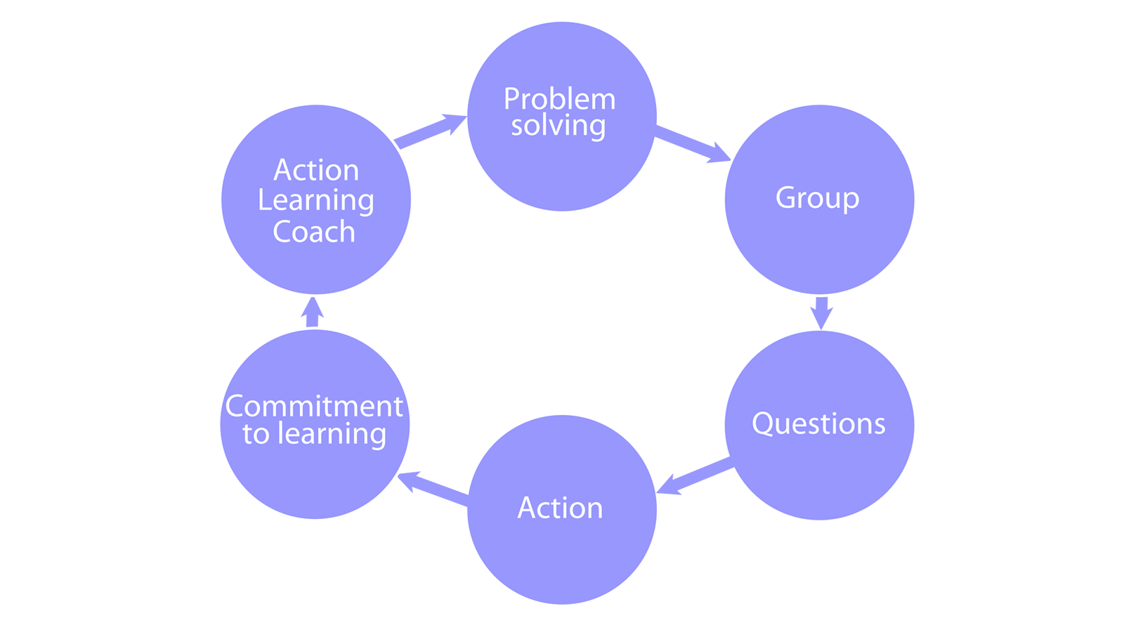The 6 components of Action Learning, a cycle what the learning process is all about: Problem solving, Group, Questions, Action, Commitment to learning, Action Learning Coach
