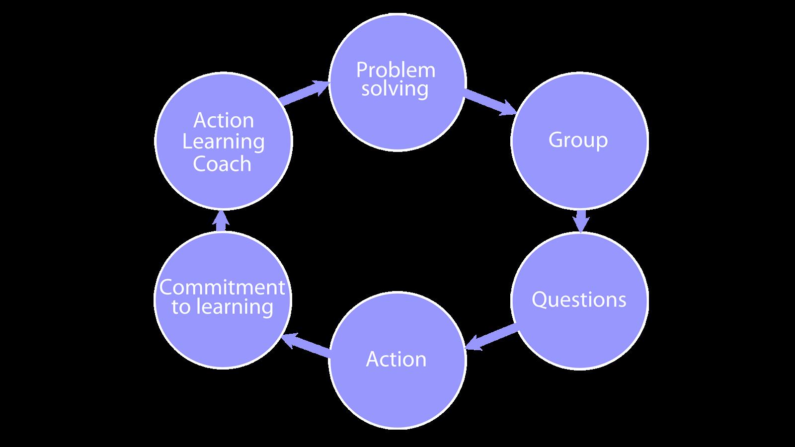 6 elementów Action Learning składa się z: rozwiązywania problemów, zespołu, pytań, działania, zaangażowania w uczenie się, Coacha Action Learning