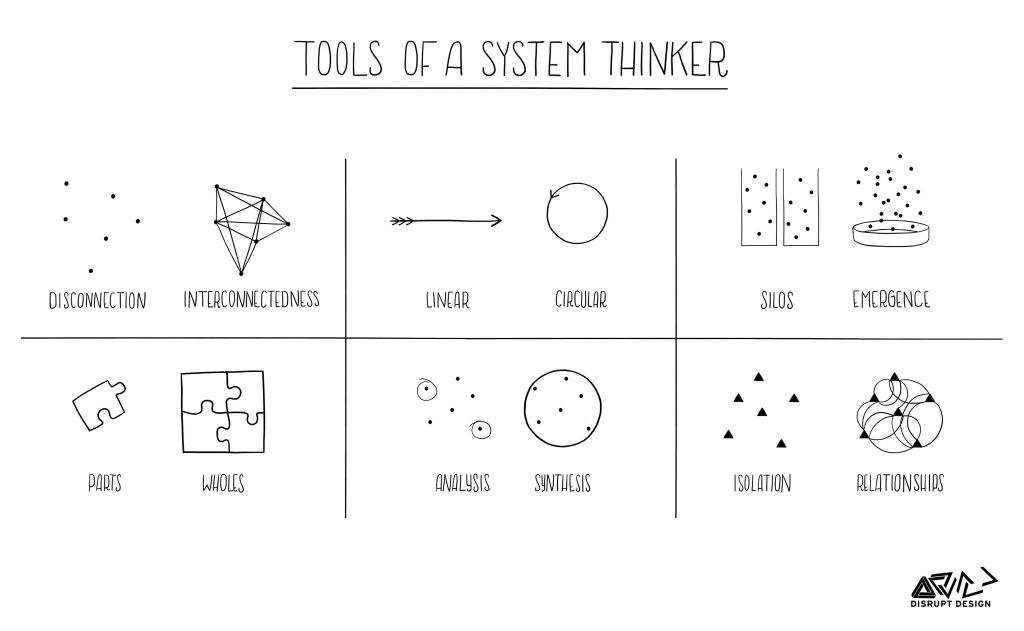 Tools of a systems thinker